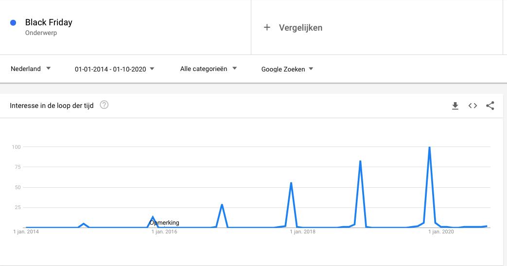 black friday trend nederland