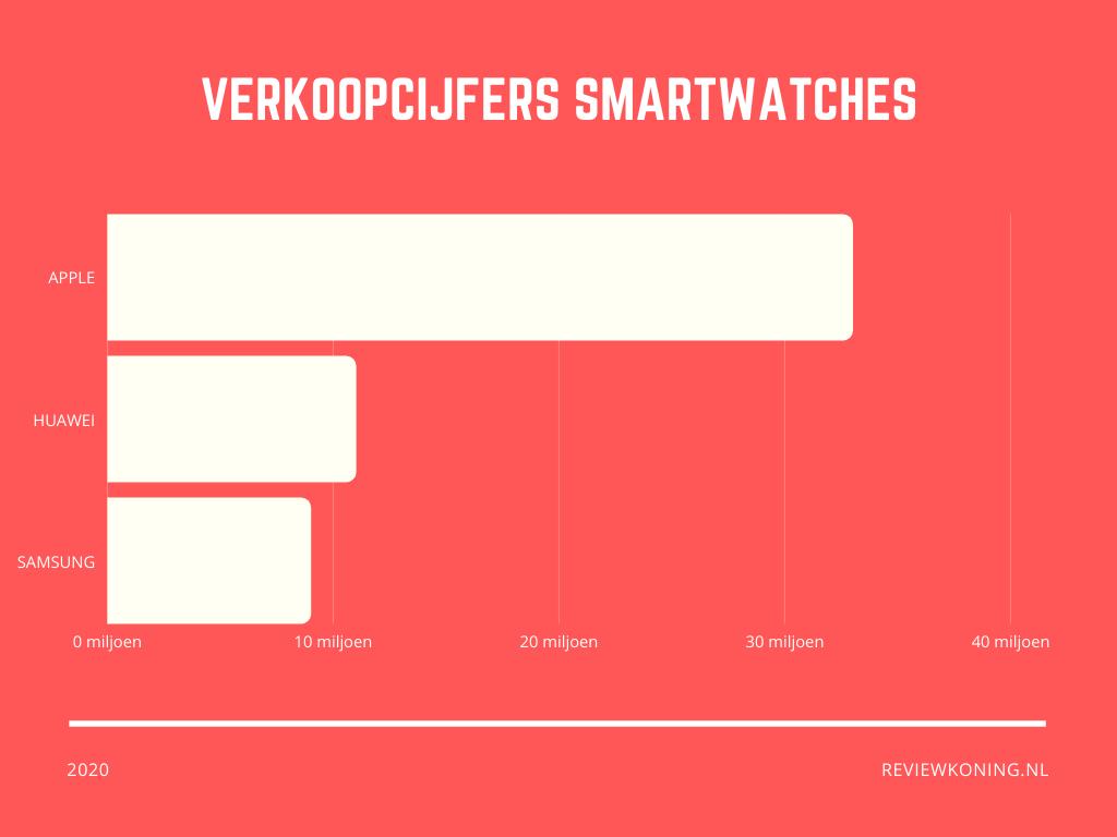 Verkoopcijfers smartwatches 2020